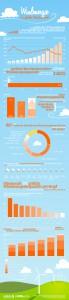 Infografik: Windenergie | Statista