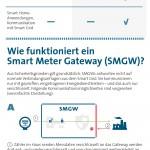 BITKOM-Grafik Smart Meter Gateway - Bildquelle: Bitkom
