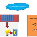 Photovoltaik ist einfach - Quelle: Pressebox - iKratos Solar und Energietechnik GmbH