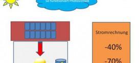 Photovoltaik schnell planen – Anlagenplanung leicht gemacht